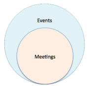 Events vs. Meetings